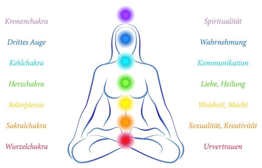 Chakra-Harmonisierung, Übersicht der Chakren